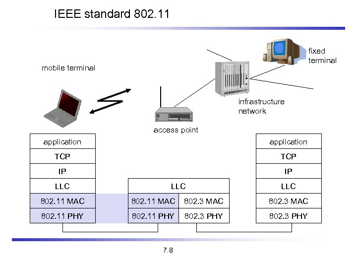 IEEE standard 802. 11 fixed terminal mobile terminal infrastructure network access point application TCP
