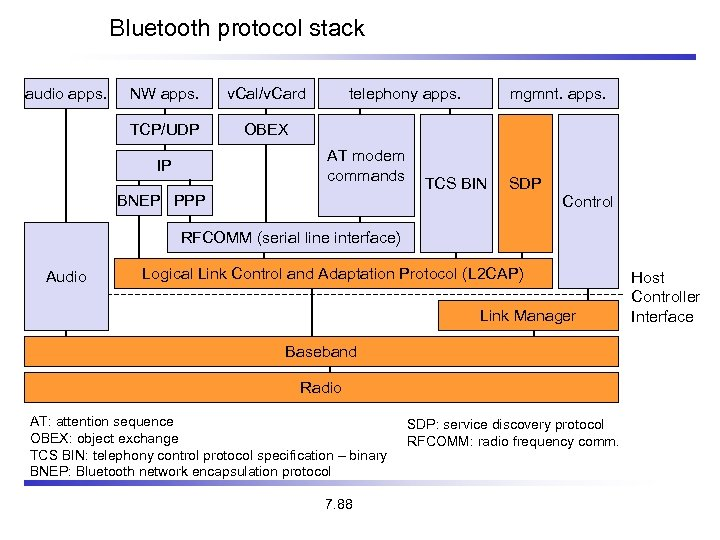 Bluetooth protocol stack audio apps. NW apps. v. Cal/v. Card TCP/UDP telephony apps. OBEX
