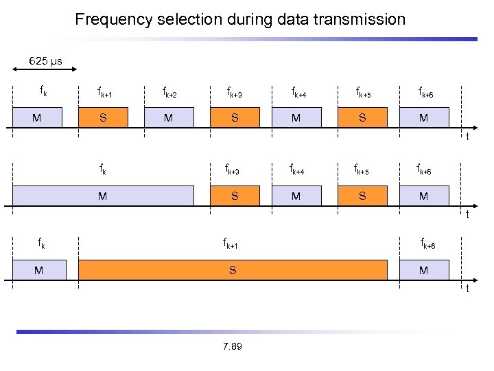 Frequency selection during data transmission 625 µs fk M fk+1 fk+2 fk+3 fk+4 fk+5