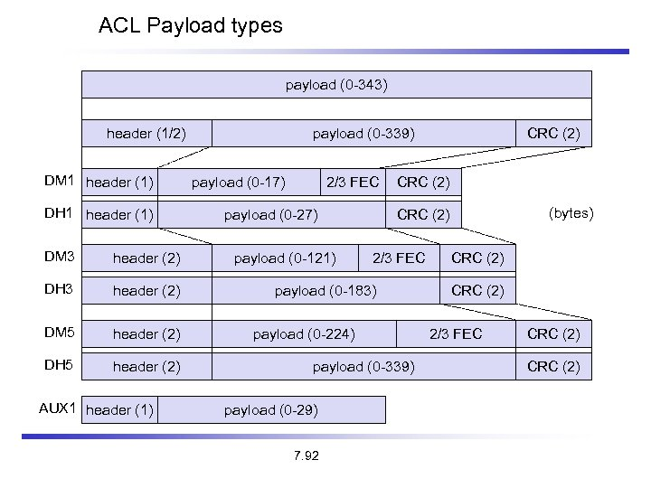 ACL Payload types payload (0 -343) header (1/2) DM 1 header (1) DH 1