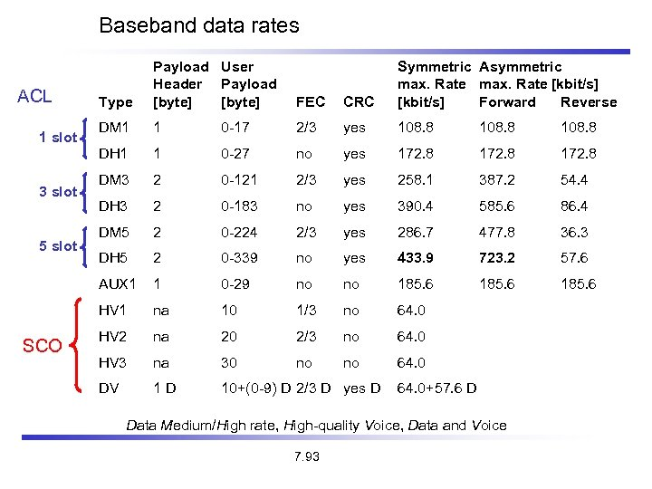 Baseband data rates 5 slot SCO CRC DM 1 1 0 -17 2/3 yes
