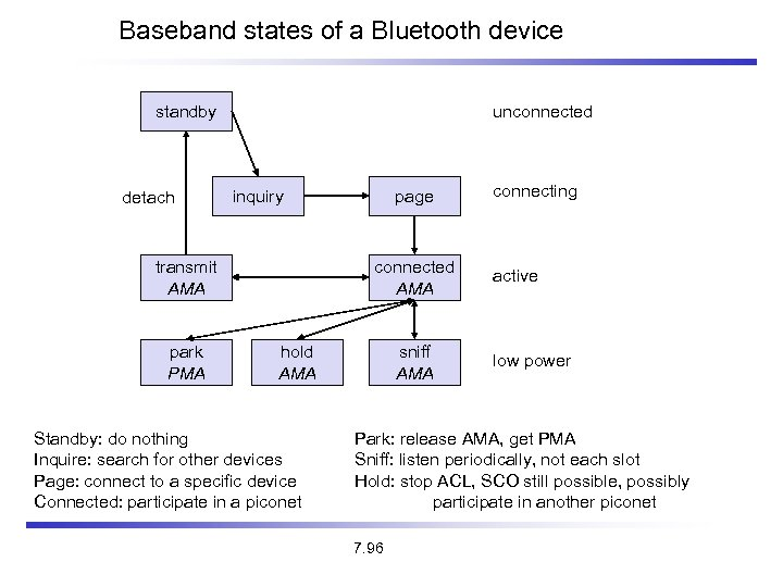 Baseband states of a Bluetooth device unconnected standby detach inquiry transmit AMA park PMA