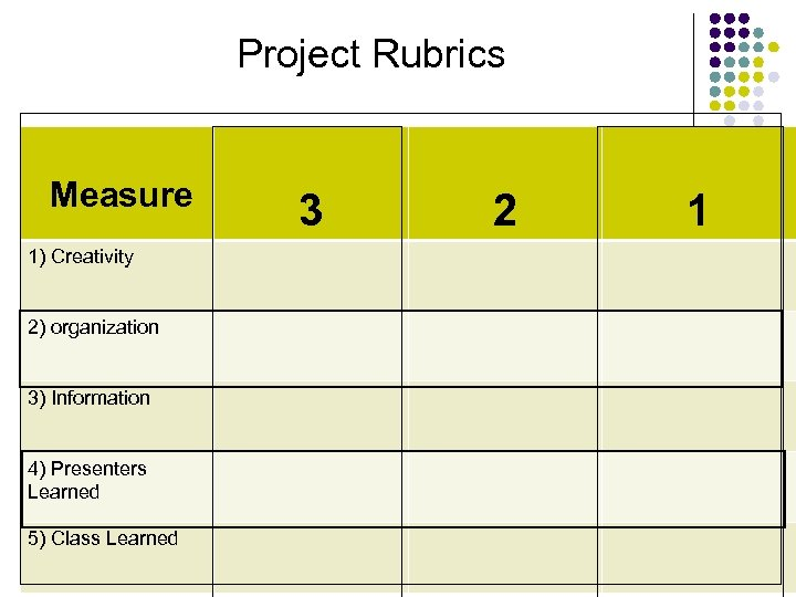 Project Rubrics Measure 1) Creativity 2) organization 3) Information 4) Presenters Learned 5) Class