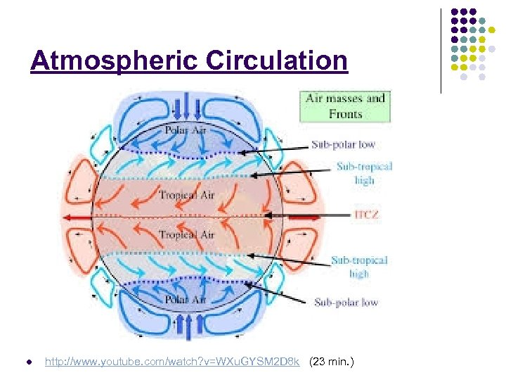 Atmospheric Circulation l http: //www. youtube. com/watch? v=WXu. GYSM 2 D 8 k (23