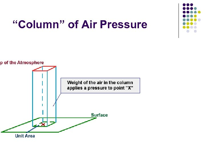 """Column"" of Air Pressure"
