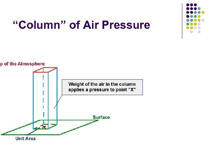 """Column"" of Air Pressure"