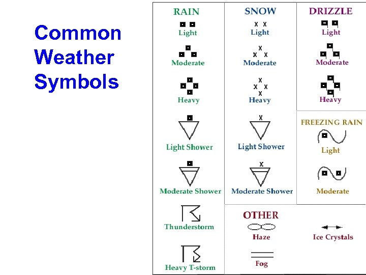 Common Weather Symbols