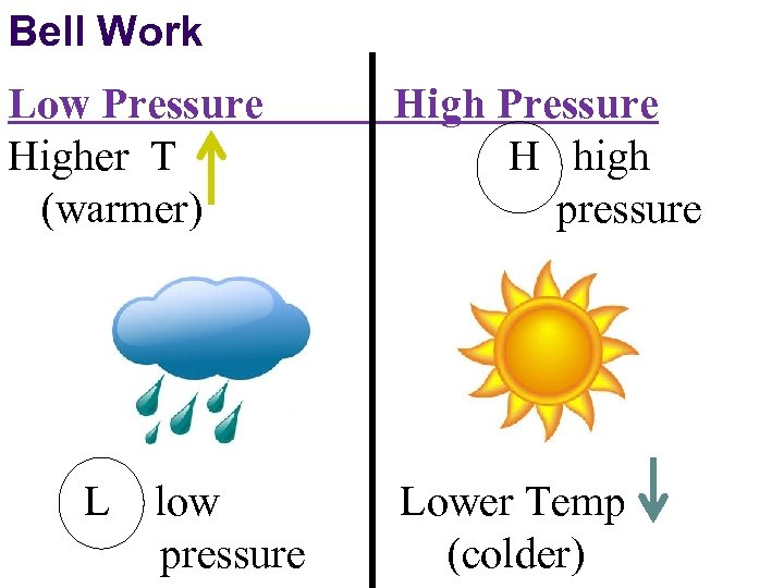 Bell Work Low Pressure Higher T (warmer) L low pressure High Pressure H high