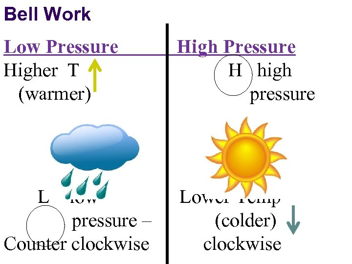 Bell Work Low Pressure Higher T (warmer) L low pressure – Counter clockwise High