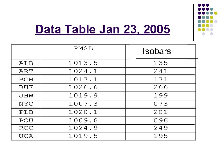 Data Table Jan 23, 2005 Isobars