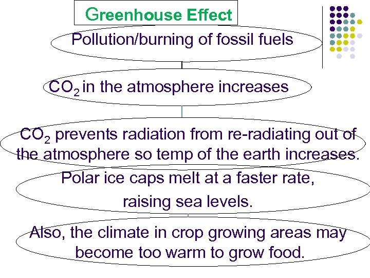 Greenhouse Effect Pollution/burning of fossil fuels CO 2 in the atmosphere increases CO