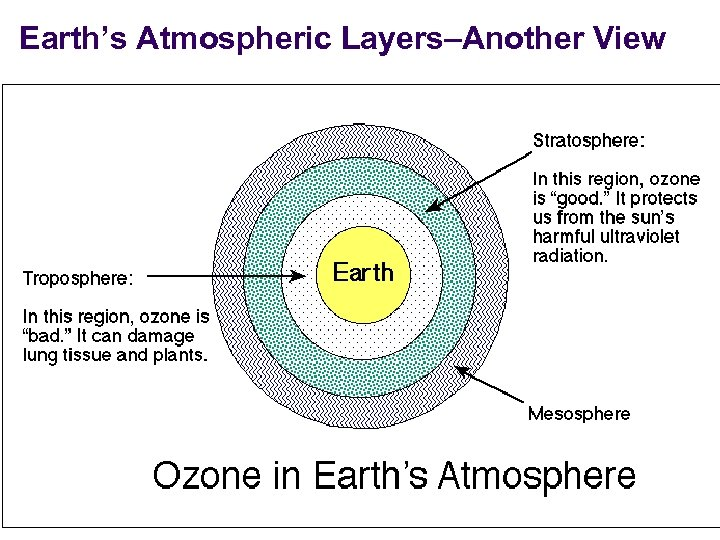 Earth's Atmospheric Layers–Another View
