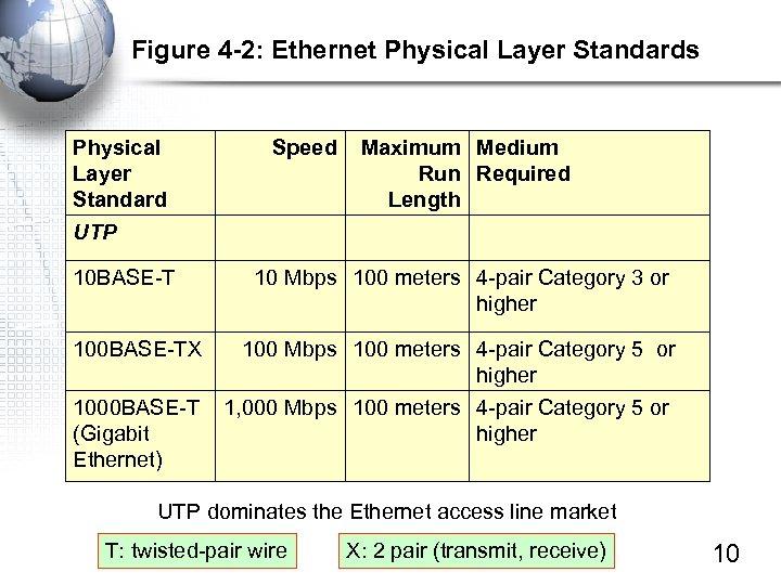 Figure 4 -2: Ethernet Physical Layer Standards Physical Layer Standard Speed Maximum Medium Run