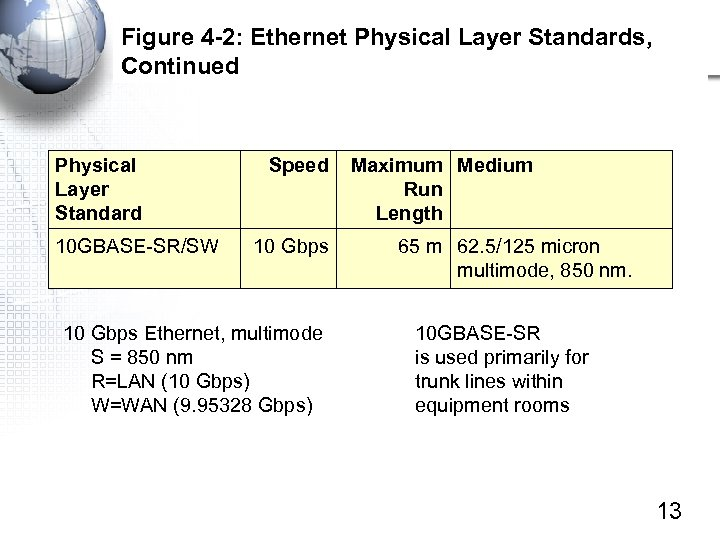 Figure 4 -2: Ethernet Physical Layer Standards, Continued Physical Layer Standard 10 GBASE-SR/SW Speed
