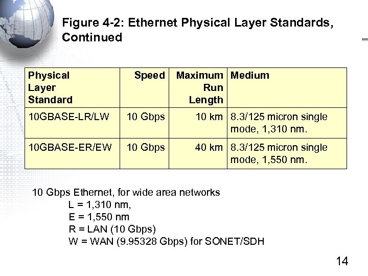 Figure 4 -2: Ethernet Physical Layer Standards, Continued Physical Layer Standard Speed Maximum Medium