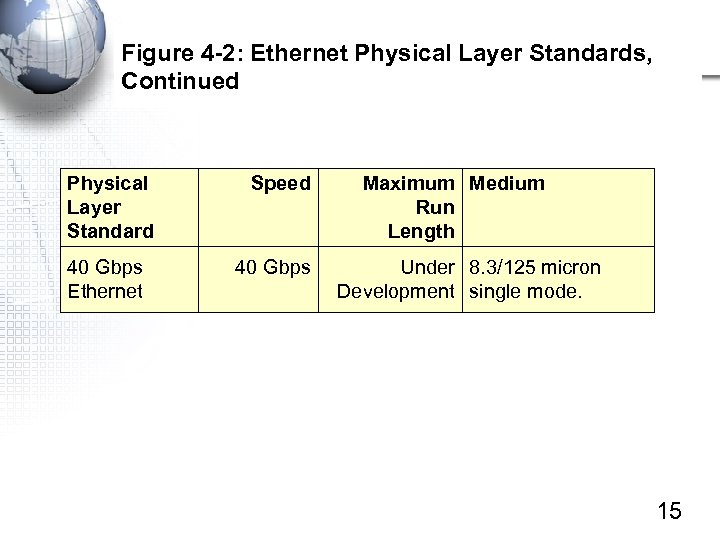 Figure 4 -2: Ethernet Physical Layer Standards, Continued Physical Layer Standard 40 Gbps Ethernet