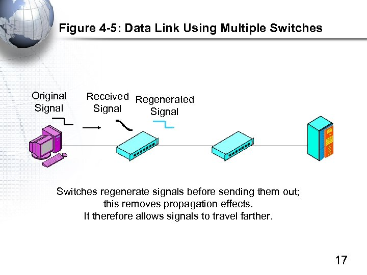 Figure 4 -5: Data Link Using Multiple Switches Original Signal Received Regenerated Signal Switches