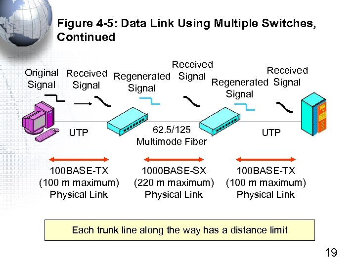 Figure 4 -5: Data Link Using Multiple Switches, Continued Received Original Received Regenerated Signal