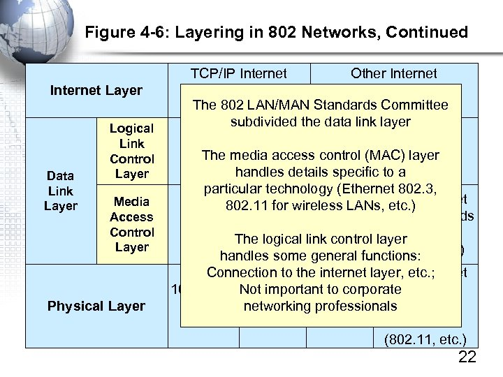 Figure 4 -6: Layering in 802 Networks, Continued Internet Layer Data Link Layer Logical