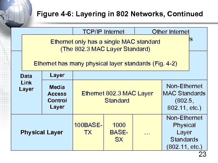 Figure 4 -6: Layering in 802 Networks, Continued TCP/IP Internet Other Internet Layer a