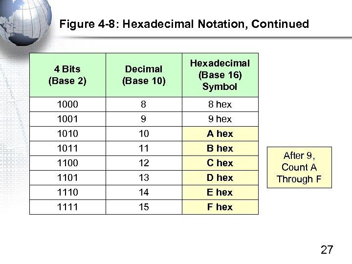 Figure 4 -8: Hexadecimal Notation, Continued 4 Bits (Base 2) Decimal (Base 10) Hexadecimal