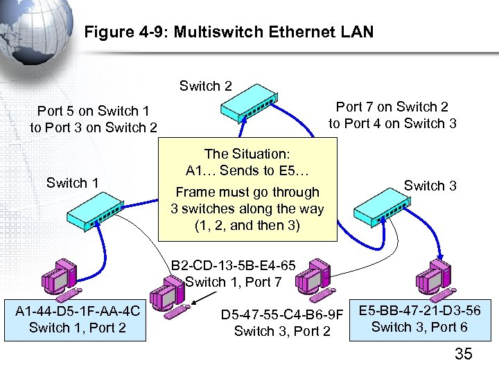 Figure 4 -9: Multiswitch Ethernet LAN Switch 2 Port 7 on Switch 2 to