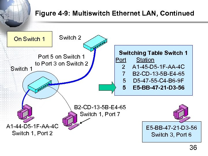 Figure 4 -9: Multiswitch Ethernet LAN, Continued On Switch 1 Switch 2 Port 5