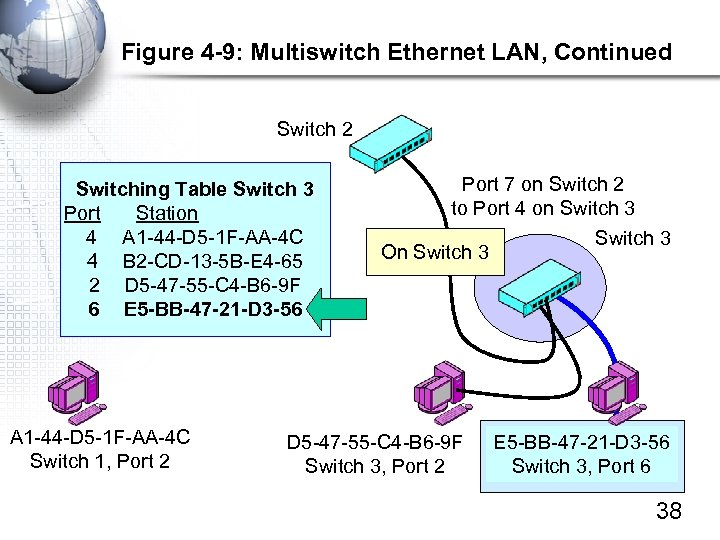 Figure 4 -9: Multiswitch Ethernet LAN, Continued Switch 2 Switching Table Switch 3 Port