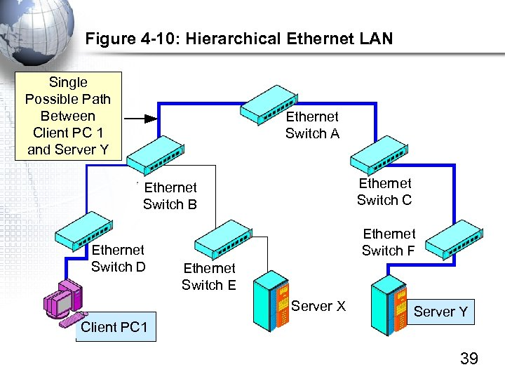 Figure 4 -10: Hierarchical Ethernet LAN Single Possible Path Between Client PC 1 and