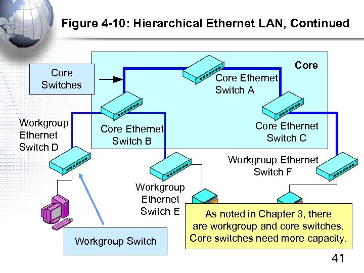 Figure 4 -10: Hierarchical Ethernet LAN, Continued Core Switches Workgroup Ethernet Switch D Core