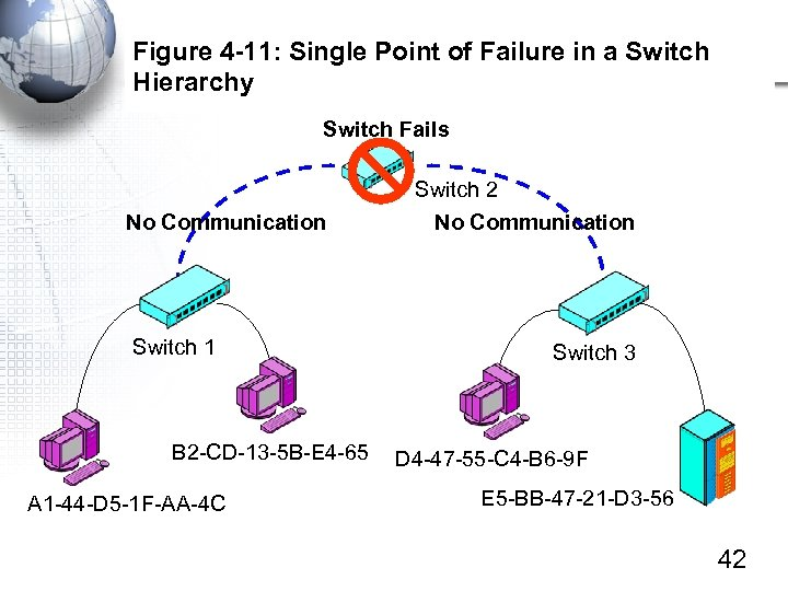 Figure 4 -11: Single Point of Failure in a Switch Hierarchy Switch Fails No