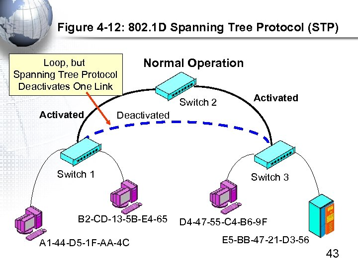 Figure 4 -12: 802. 1 D Spanning Tree Protocol (STP) Loop, but Spanning Tree