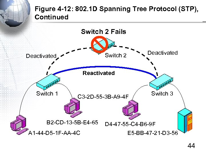 Figure 4 -12: 802. 1 D Spanning Tree Protocol (STP), Continued Switch 2 Fails