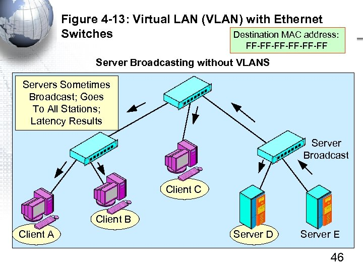 Figure 4 -13: Virtual LAN (VLAN) with Ethernet Switches Destination MAC address: FF-FF-FF-FF Server