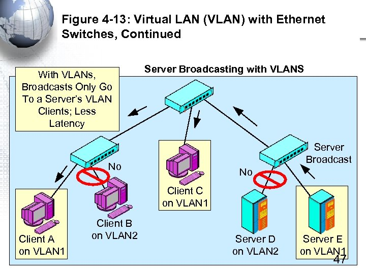 Figure 4 -13: Virtual LAN (VLAN) with Ethernet Switches, Continued With VLANs, Broadcasts Only
