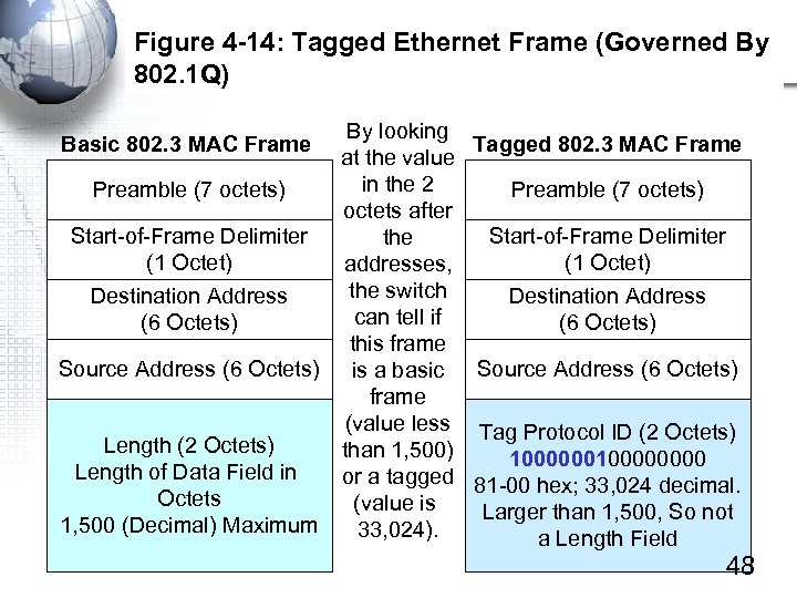 Figure 4 -14: Tagged Ethernet Frame (Governed By 802. 1 Q) By looking Tagged