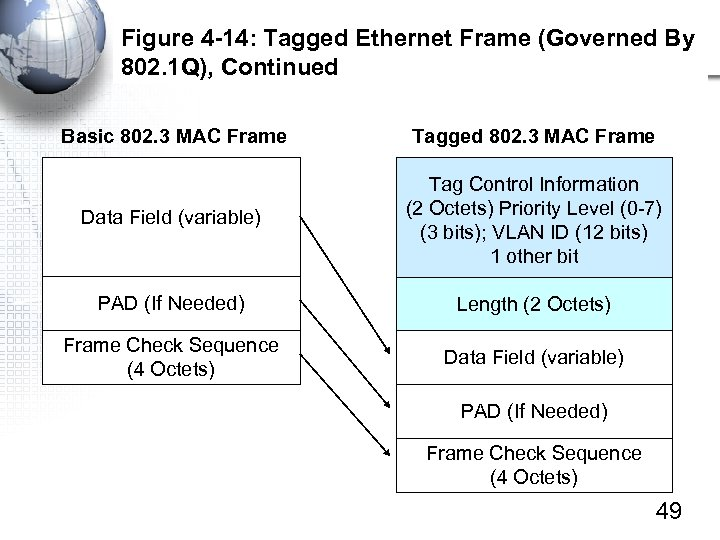 Figure 4 -14: Tagged Ethernet Frame (Governed By 802. 1 Q), Continued Basic 802.