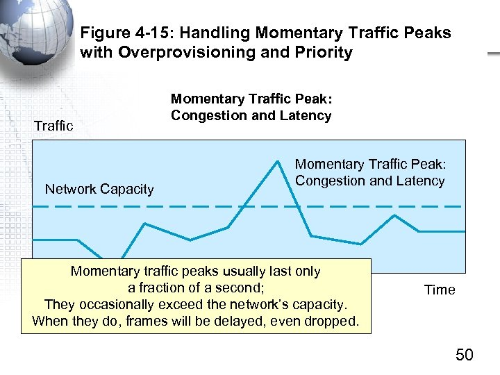 Figure 4 -15: Handling Momentary Traffic Peaks with Overprovisioning and Priority Traffic Network Capacity