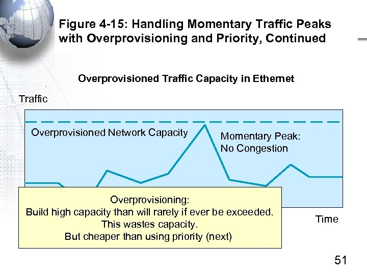 Figure 4 -15: Handling Momentary Traffic Peaks with Overprovisioning and Priority, Continued Overprovisioned Traffic