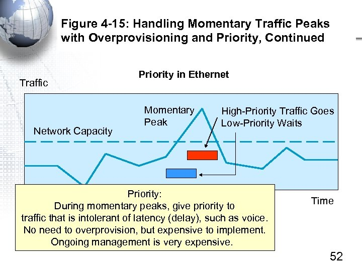 Figure 4 -15: Handling Momentary Traffic Peaks with Overprovisioning and Priority, Continued Traffic Network