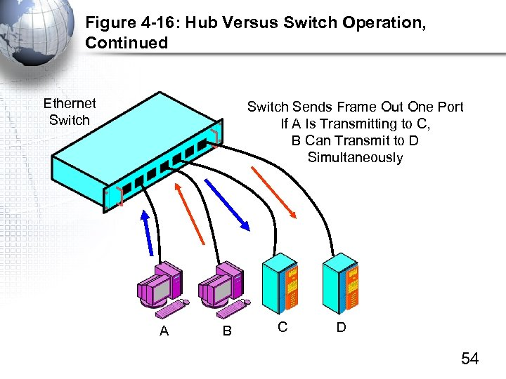 Figure 4 -16: Hub Versus Switch Operation, Continued Ethernet Switch Sends Frame Out One