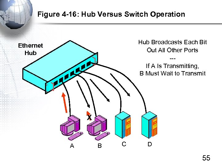 Figure 4 -16: Hub Versus Switch Operation Hub Broadcasts Each Bit Out All Other