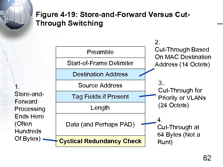 Figure 4 -19: Store-and-Forward Versus Cut. Through Switching Preamble Start-of-Frame Delimiter 2. Cut-Through Based