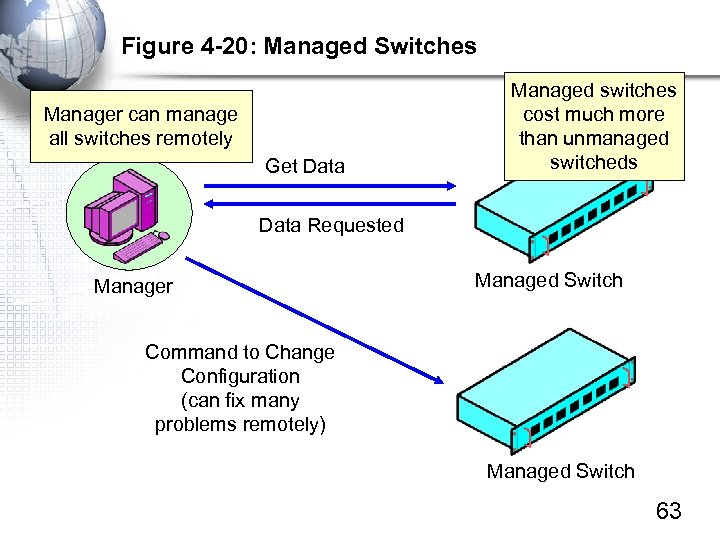 Figure 4 -20: Managed Switches Manager can manage all switches remotely Get Data Managed