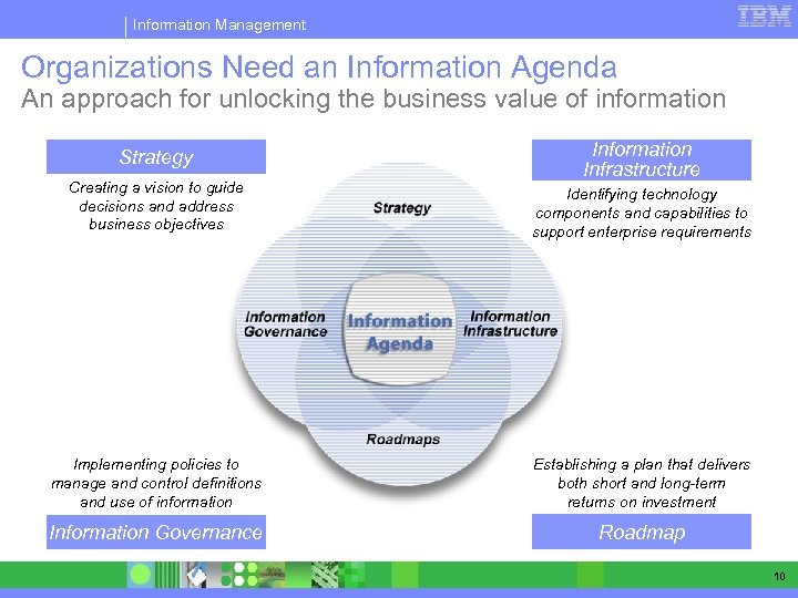 Information Management Organizations Need an Information Agenda An approach for unlocking the business value