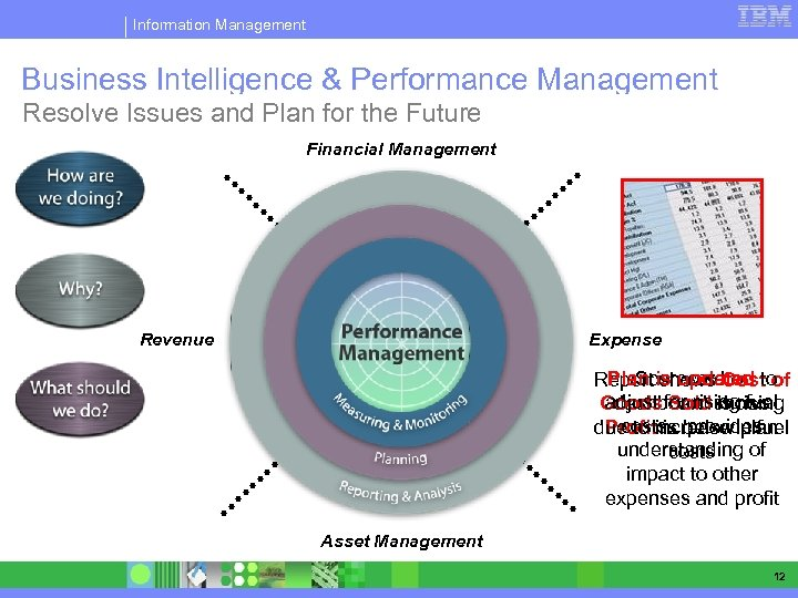 Information Management Business Intelligence & Performance Management A complete platform to. Plan Issues Future