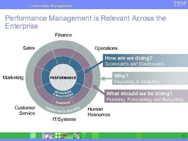 Information Management Performance Management is Relevant Across the Enterprise Finance Sales Operations How are