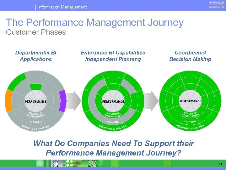 Information Management The Performance Management Journey Customer Phases Departmental BI Applications Enterprise BI Capabilities