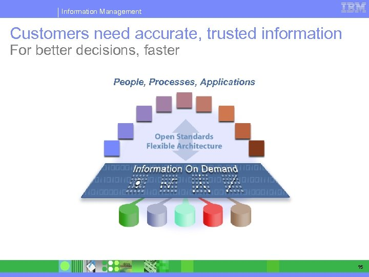 Information Management Customers need accurate, trusted information For better decisions, faster People, Processes, Applications