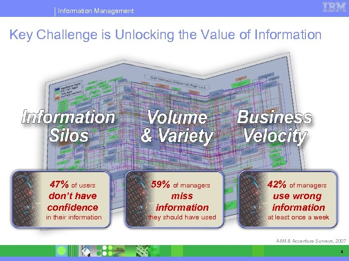 Information Management Key Challenge is Unlocking the Value of Information 47% of users don't